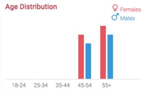 Ourtime Age Distribution - SeniorDatingSitesReview.net